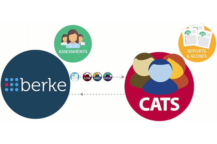 Recruit top candidates with Berke and CATS Applicant Tracking
