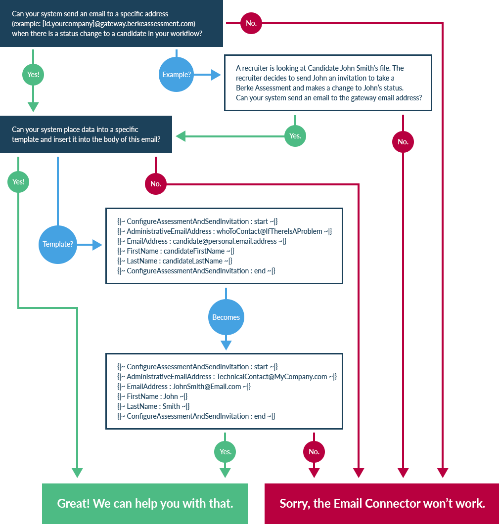 Question flowchart for email connector eligibility