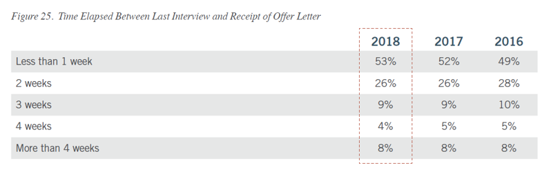 Figure 25: Time elapsed between last interview and receipt of offer letter data